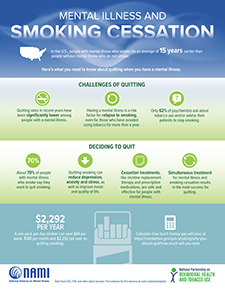 Mental Illness and Smoking Cessation