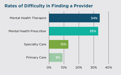 difficulty of finding a provider