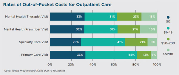 costs of outpatient care