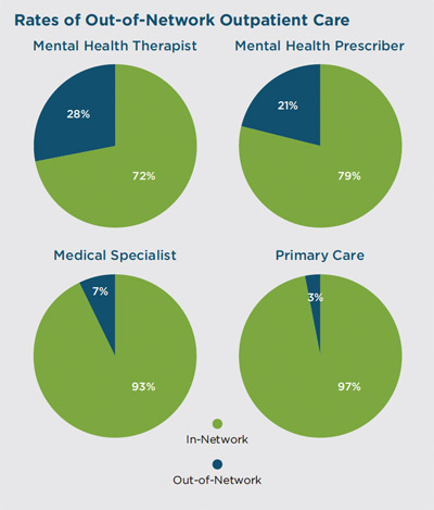 rates of use for out-of-network care